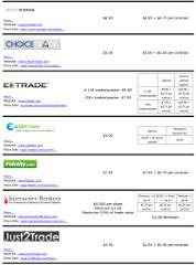 Option trading cost comparison